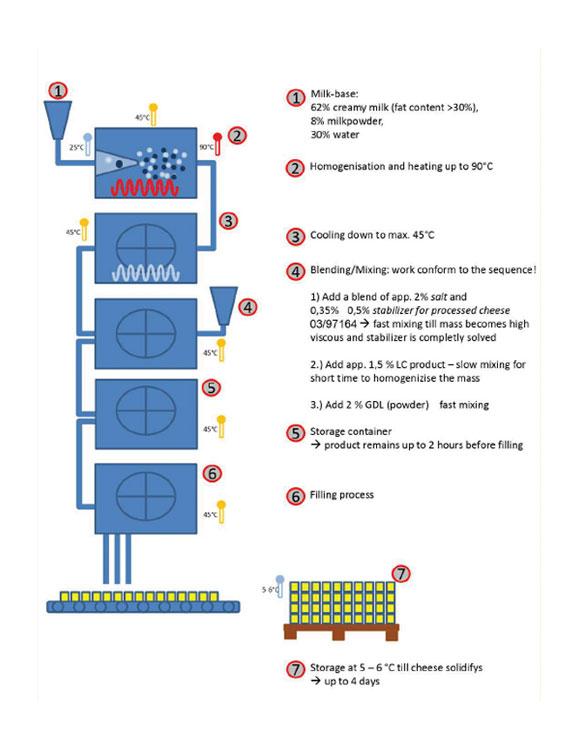 Cheese Liquid Control Technology - Fotshz
